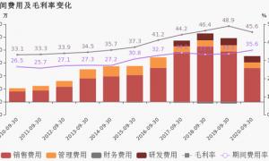 华帝股份:2020年前三季度营业总收