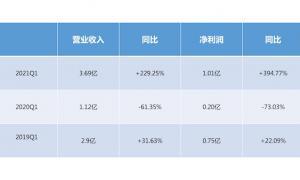 美大集成灶一季报营收3.69亿元,同比上涨229.25%,净利润达1亿!