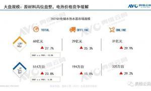 热水器Q1:成本高企缓解价格竞争形