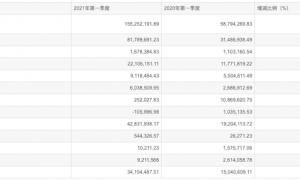 帅丰集成灶2021一季报营收1.55亿