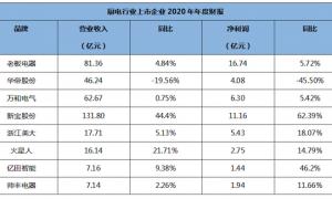厨电行业2020年上市公司财报全分析,厨电或开启新一轮增长周期