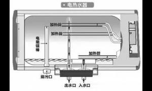 电热水器安装、日常维护、不出水