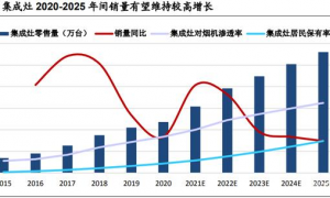 集成灶赛道景气成长高速,2025 年销售量预计达到560万台
