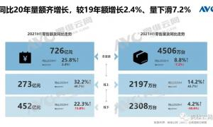 总结 | 上半年中国厨卫市场规模增长25.8%