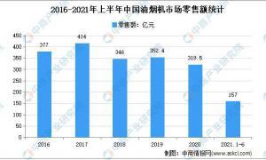 2021年上半年中国油烟机及燃气灶市场运营情况分析