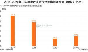 厨电行业数据分析:预计2020年中国燃气灶零售额为149.9亿元