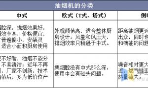 2020年中国油烟机行业发展现状研究,线下市场已饱和