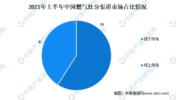 2021年上半年中国燃气灶市场运行情况分析:零售量1214万台