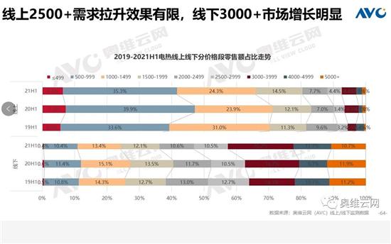 """热水器2021年上半年市场:市场短暂""""复苏"""",或将是昙花一现"""