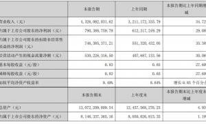 老板电器:2021上半年实现营业收入 43.26 亿元,同比增长 34.72%